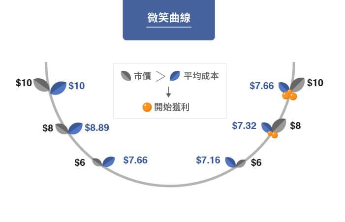 買一張台積電股票太貴:定期定額微笑曲線,隨時間越長,後期可享有定期定額的獲利