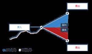 etoro評價:適合買美股嗎,差價合約的交易方式