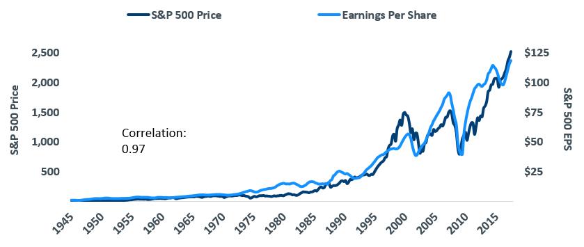 EPS是什麼?越高越好嗎?同樣道理在大盤,大盤EPS越高價格也就會越貴