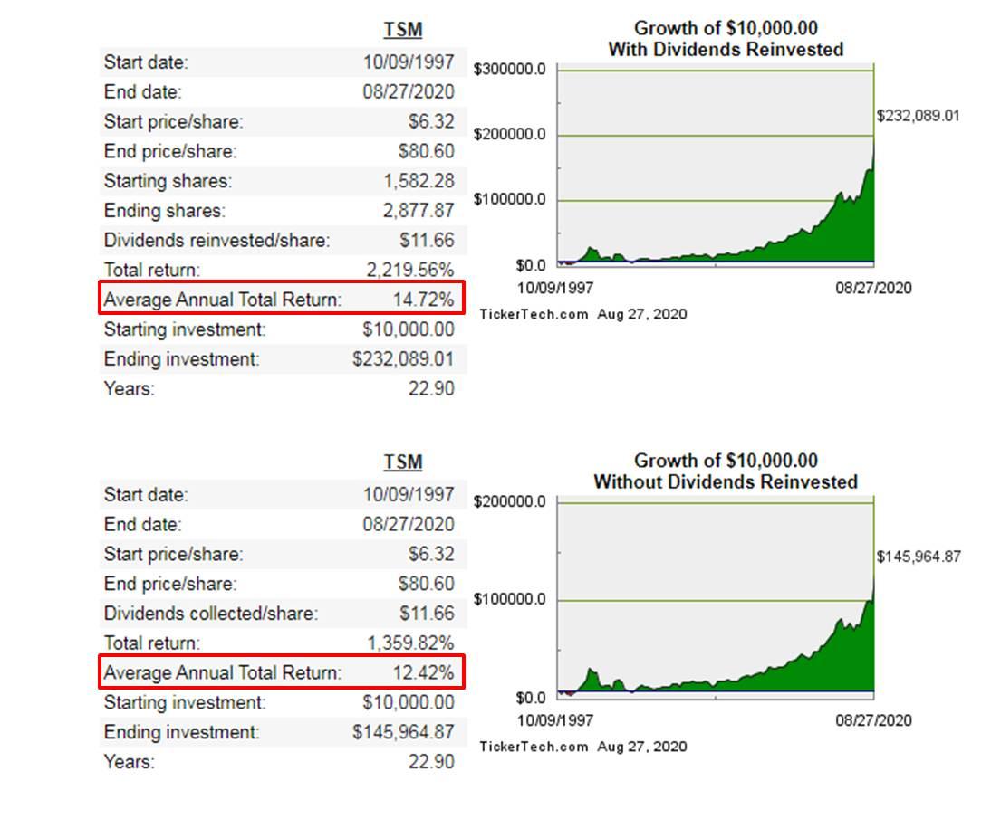 買一張台積電股票太貴:台積電ADR如果含有股息再投資,報酬率會更好