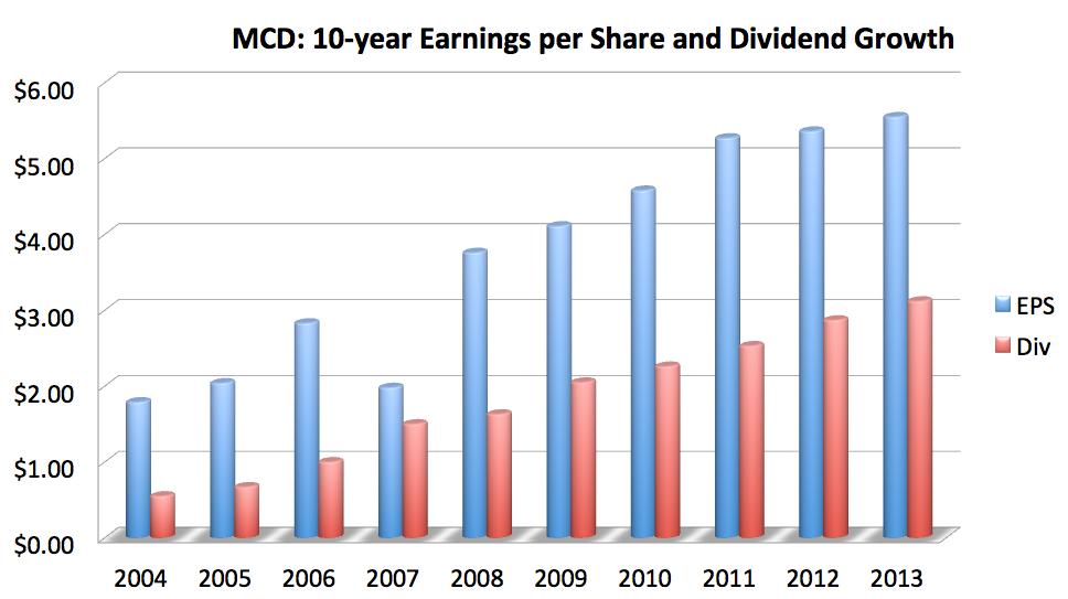 EPS是什麼?越高越好嗎?通常EPS越高也越有機會會股息成長