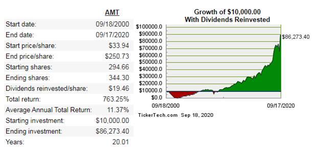不動產投資信託REITs怎麼買:AMT