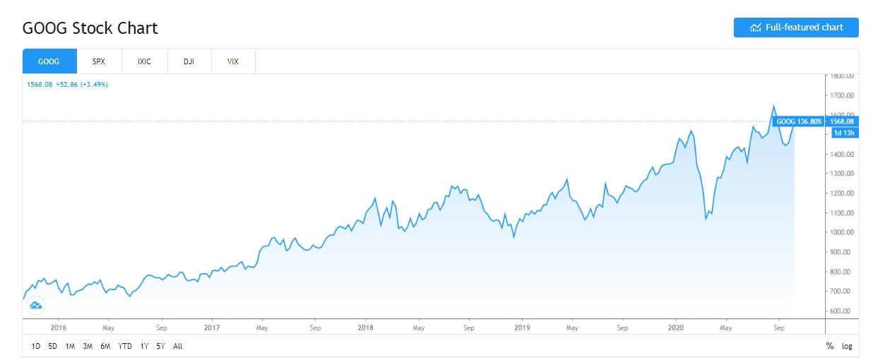 多少錢可以開始投資:投資美股需要準備多少錢