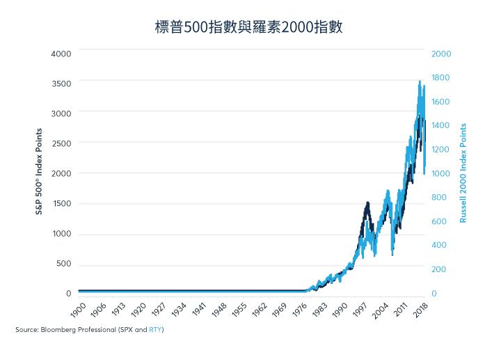 美股ETF推薦:IWM