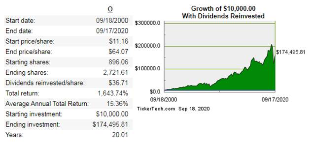不動產投資信託REITs怎麼買:O