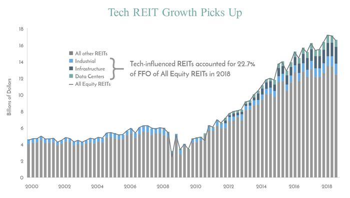 不動產投資信託REITs怎麼買:工業與數據中心的房地產行業也有逐日變多的趨勢