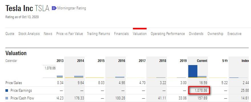 高報酬ETF打敗美國大盤:方舟投資最大持股特斯拉在本益比脫離了現實面,需要謹慎小心