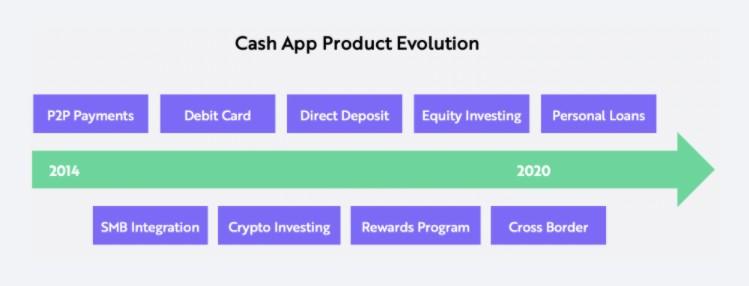 高報酬ETF打敗美國大盤:近期Square的Cash App在國外的使用率有越來越高的趨勢