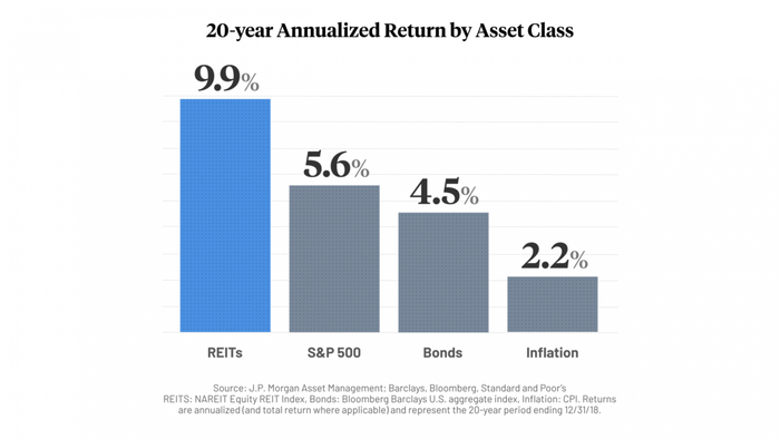 不動產投資信託REITs怎麼買:REITs在這20年間的漲幅遠遠超過標普500的漲幅