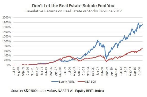不動產投資信託REITs怎麼買:2008年次級房貸也造成房地產投資信託比較嚴重的傷害