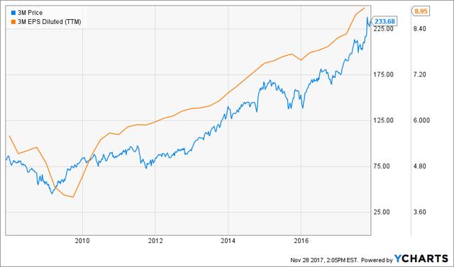 EPS是什麼?越高越好嗎?以3M這間公司來看,EPS與股價確實有正向關係