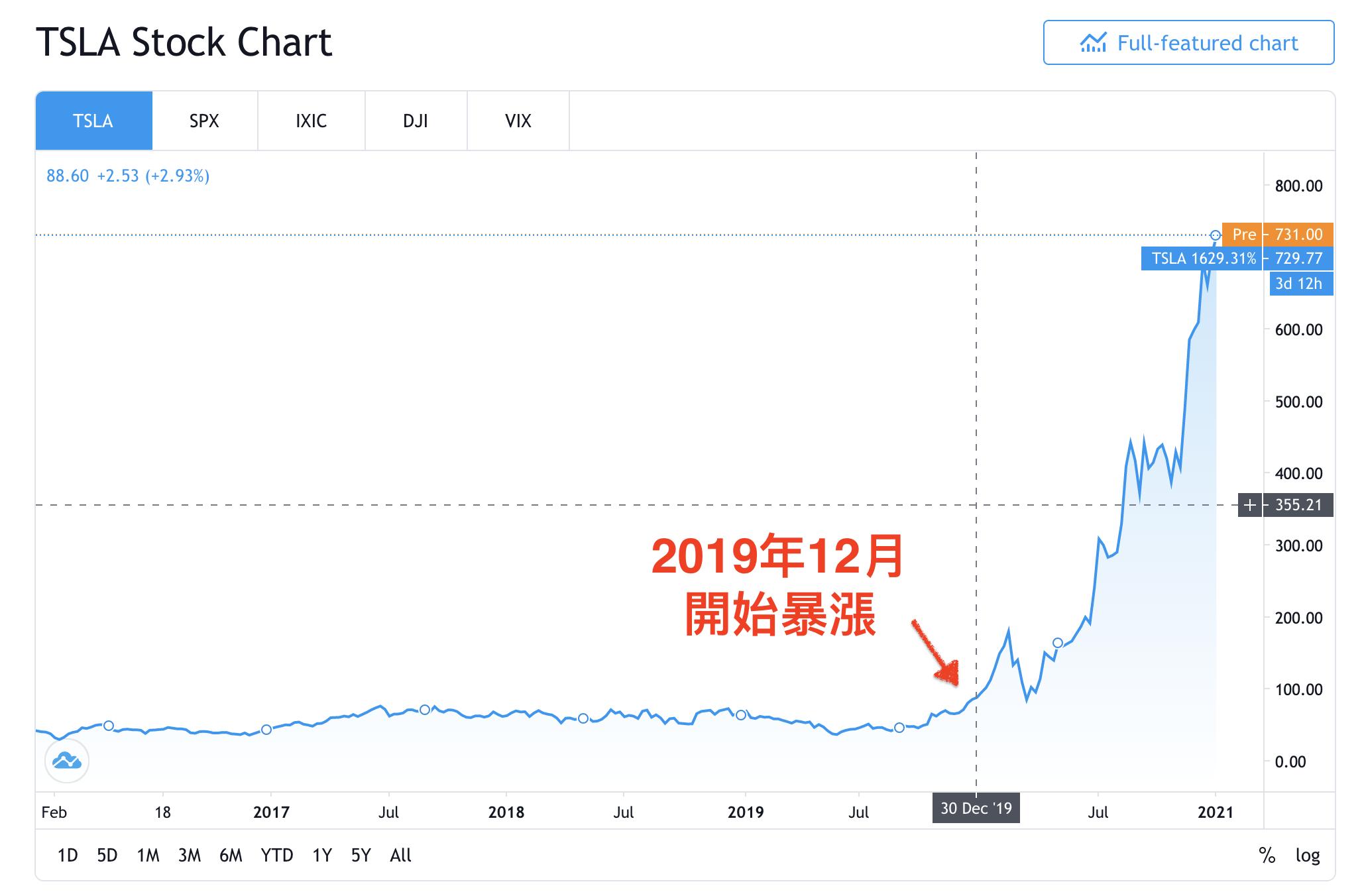 特斯拉股票怎麼買:特斯拉五年漲幅驚人