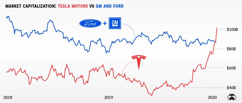 特斯拉股票怎麼買:特斯拉市值超越通用汽車和福特汽車的總和