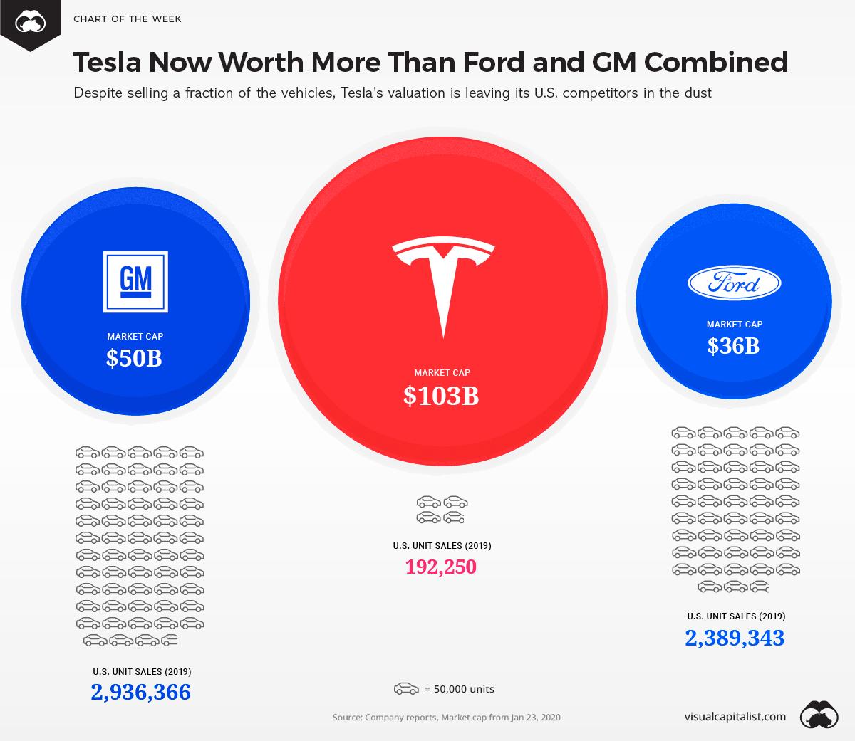 特斯拉股票怎麼買:特斯拉銷售車輛比通用汽車還有福特汽車還要低
