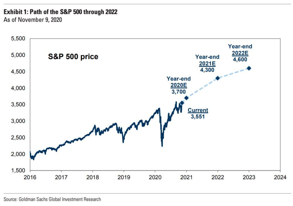 美股ETF入門怎麼買SPY、VOO、IVV:標普500預測未來也是上漲