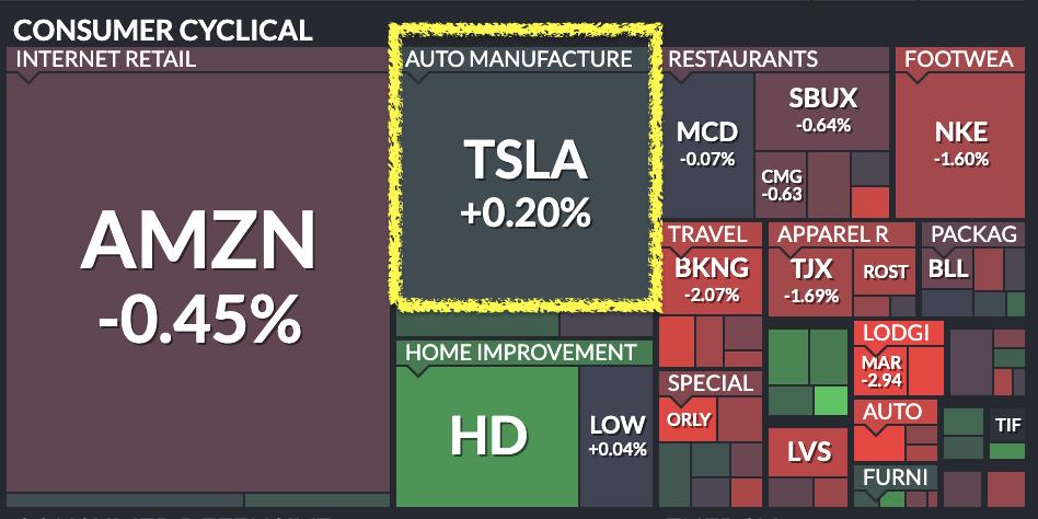特斯拉股票怎麼買:特斯拉2020年正式加入標普500中