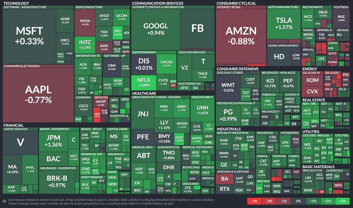 美股ETF入門怎麼買SPY、VOO、IVV:標普五百成分股
