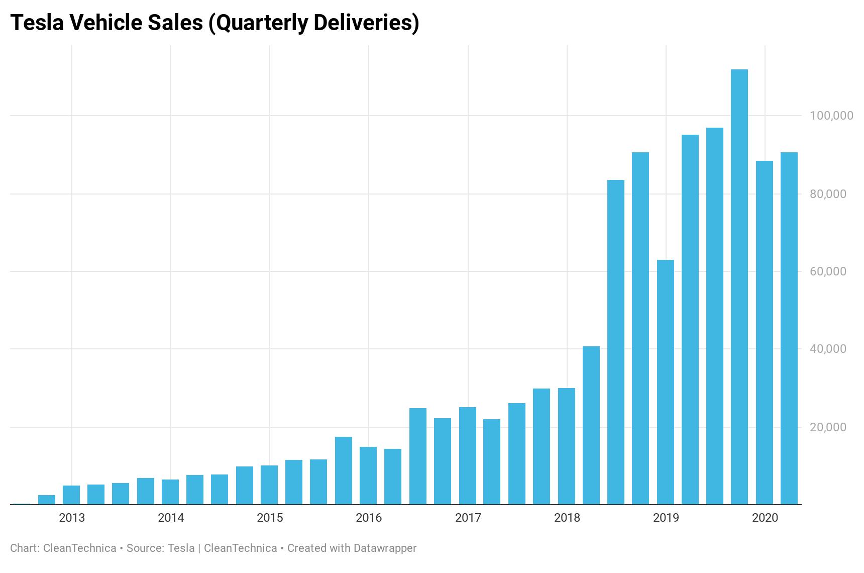 特斯拉股票怎麼買:特斯拉每年的交車輛統計