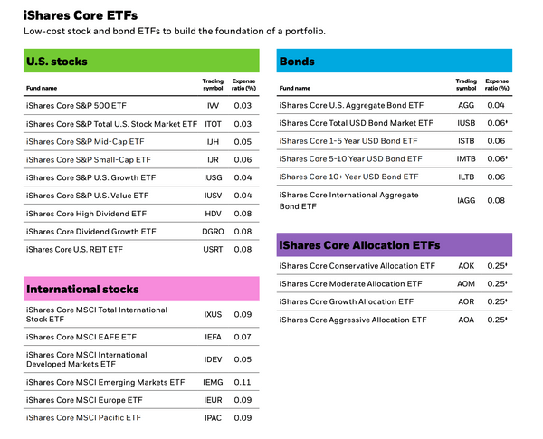 美股ETF入門怎麼買SPY、VOO、IVV:iShares發行商
