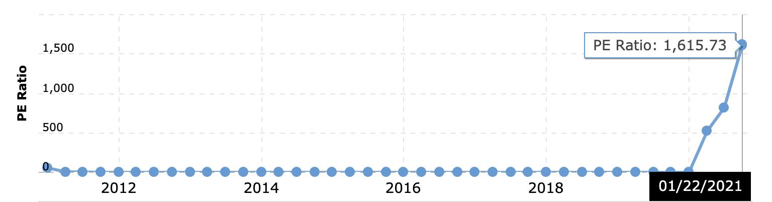 特斯拉股票怎麼買:特斯拉本益比有過高的趨勢
