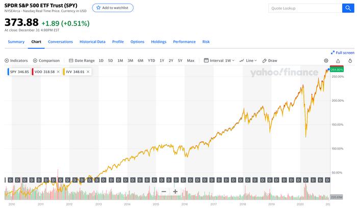美股ETF入門怎麼買SPY、VOO、IVV