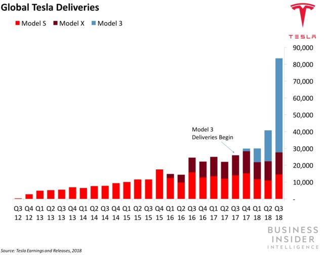 特斯拉股票怎麼買:tesla特斯拉各種車款的銷售量