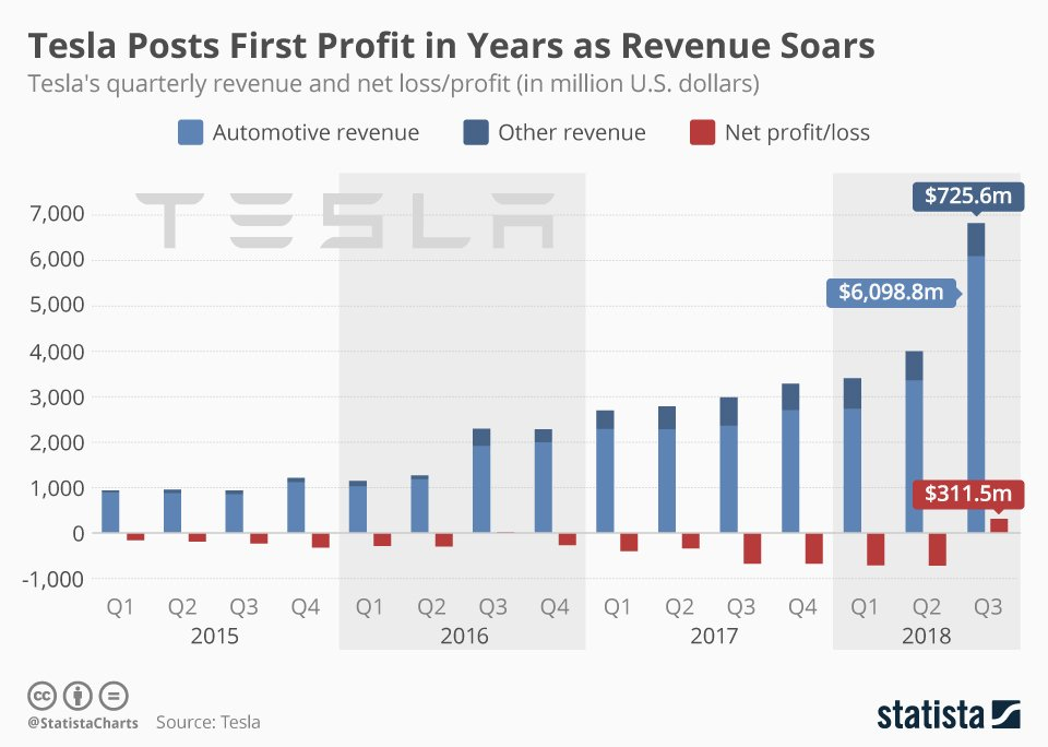 特斯拉股票怎麼買:特斯拉從2015~2018年的營收與淨利比較圖
