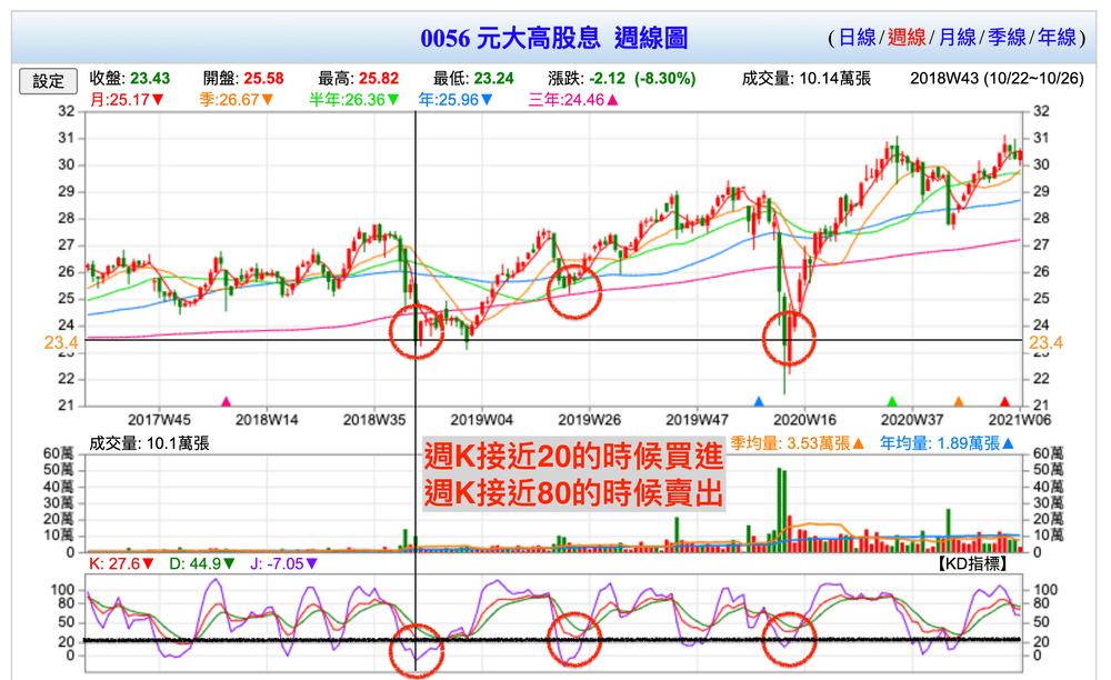 0056台灣高股息怎麼買:技術分析輔助買入0056