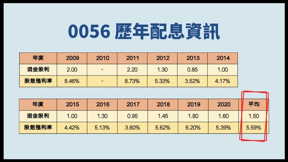 0056台灣高股息怎麼買:0056的股息以及股息殖利率