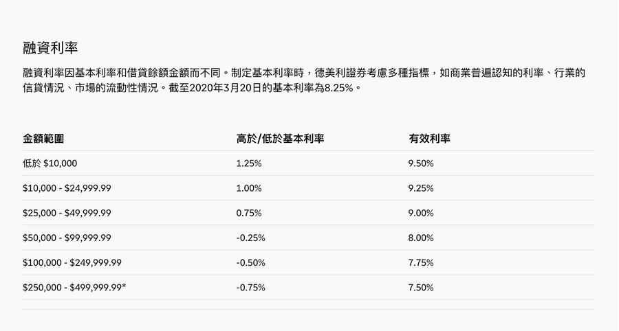 td ameritrade 開戶教學:融資利率