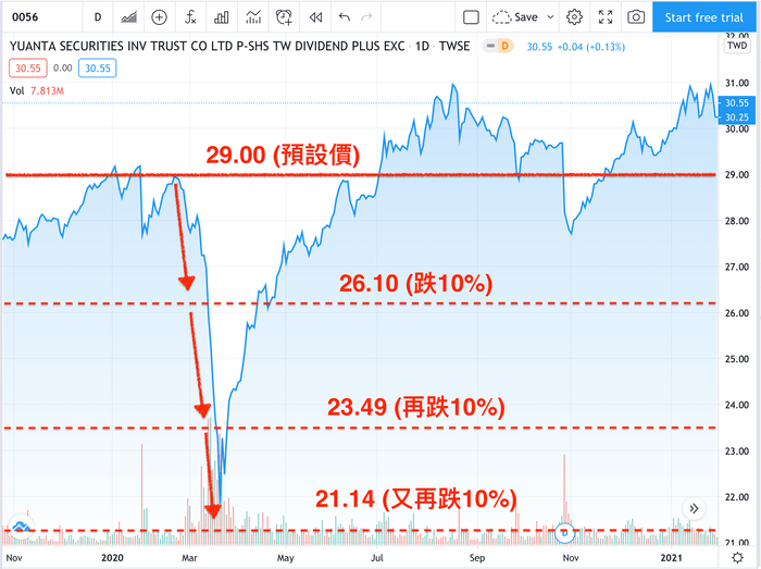 0056台灣高股息怎麼買:降低成本的買法也可以買入0056