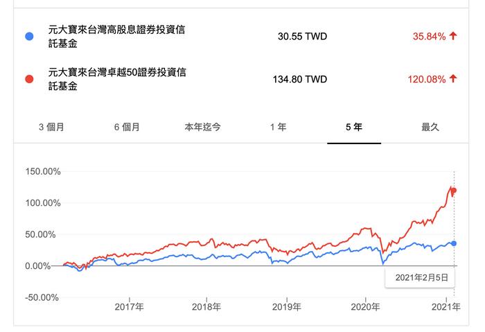 0056台灣高股息怎麼買:0050、0056互相比較的報酬率