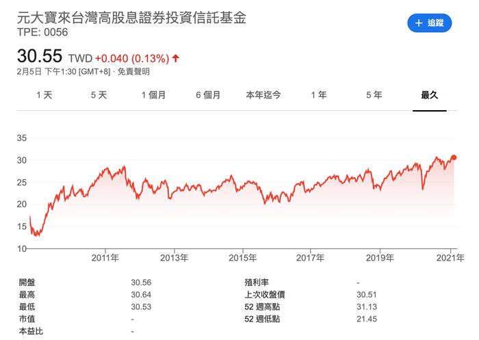 0056台灣高股息怎麼買?
