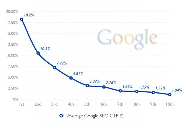 SEO是什麼?SEO怎麼做?搜索結果的被點擊率會從第一名開始驟降