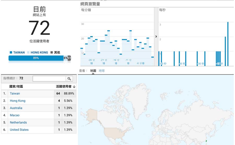 SEO是什麼?SEO怎麼做?Google Analytics的統計介面