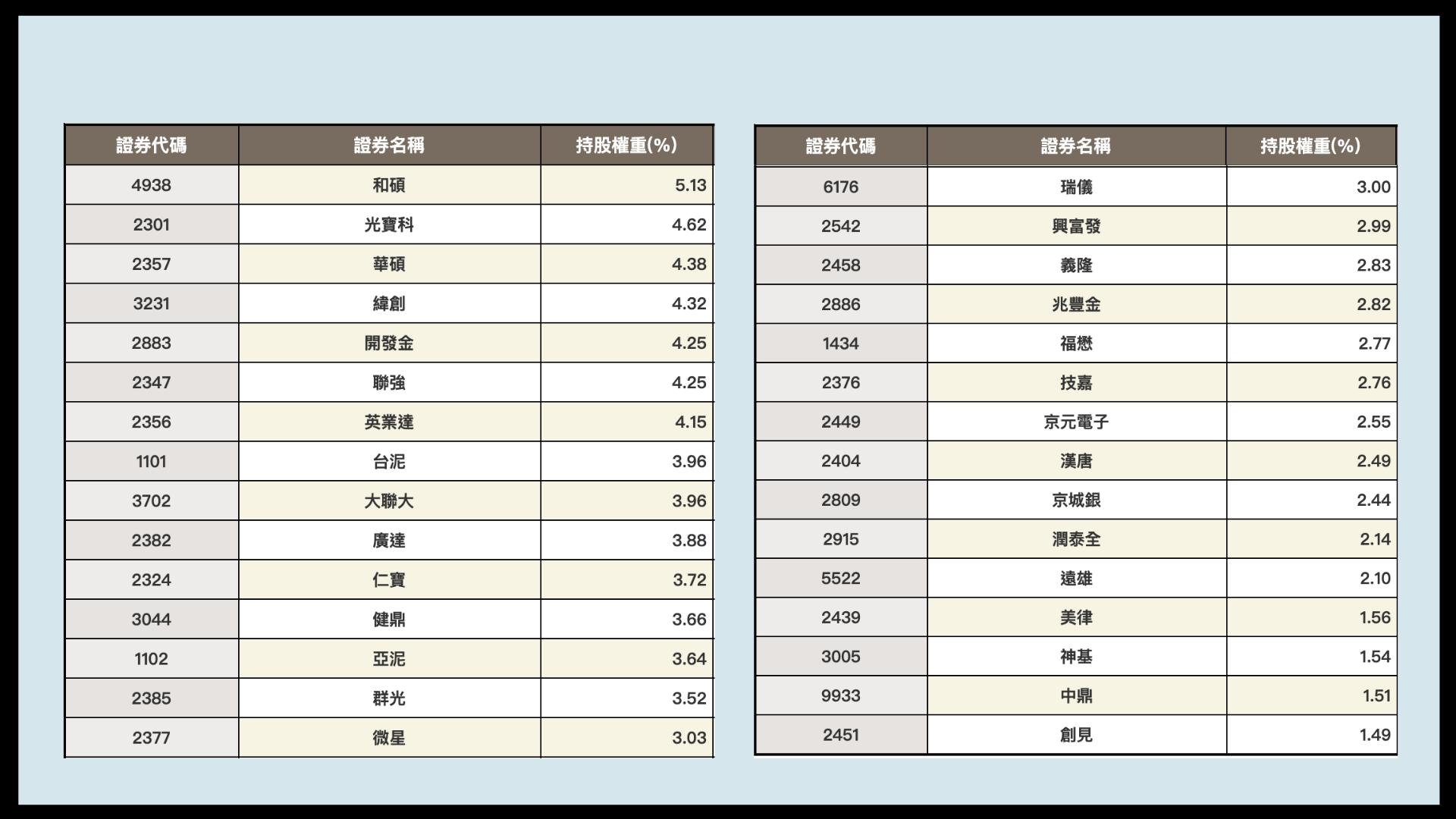 0056台灣高股息怎麼買:0056的30支成分股