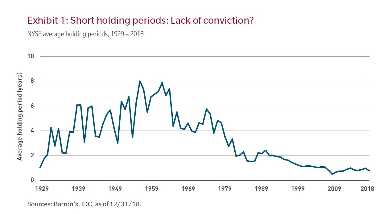 極簡長期投資:現代人持有股票的時間越來越短