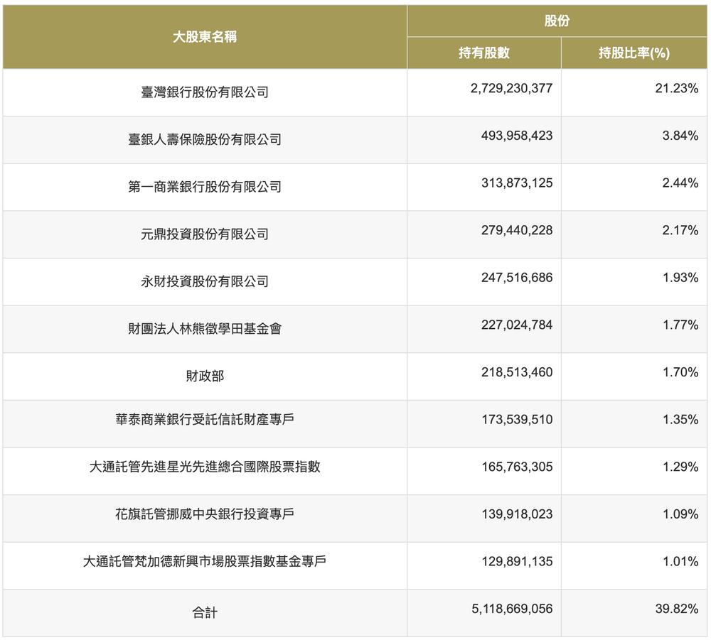 金融股存股推薦、金融股有哪些:華南金