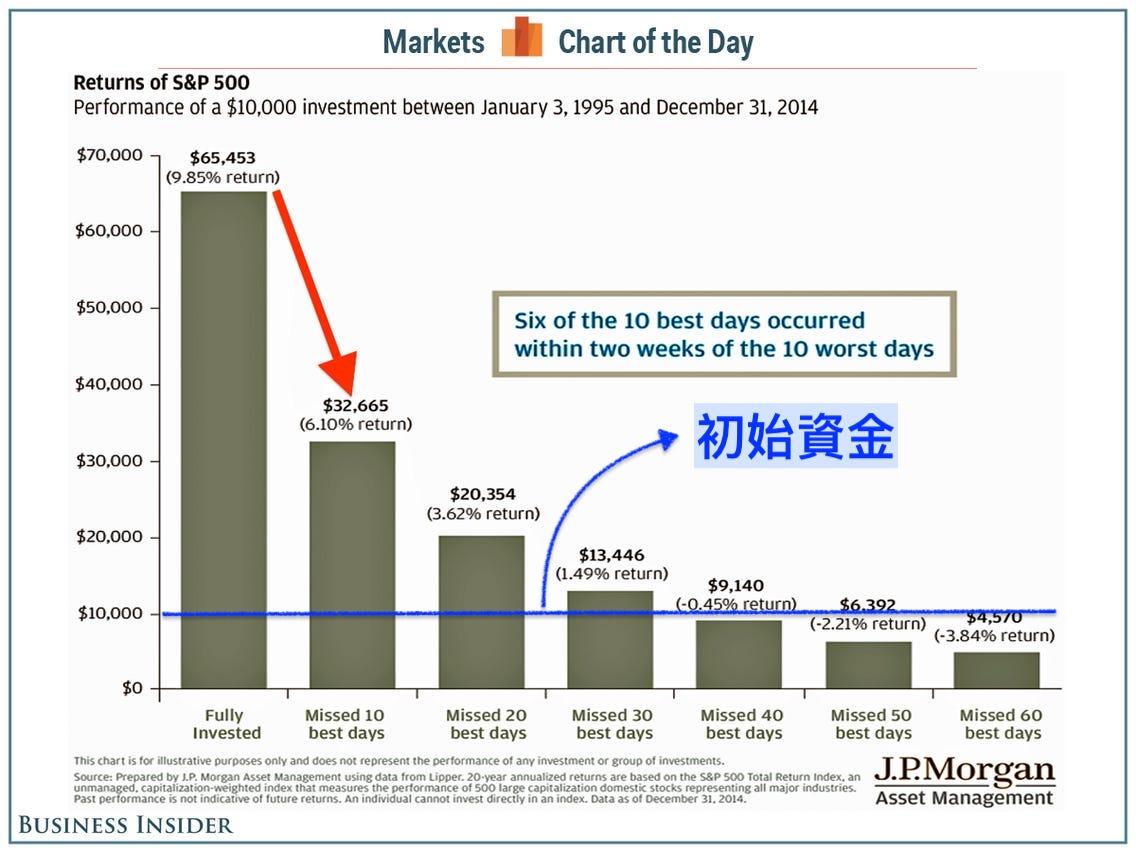 極簡長期投資:錯過越多次的漲幅天數,資產就有可能越小