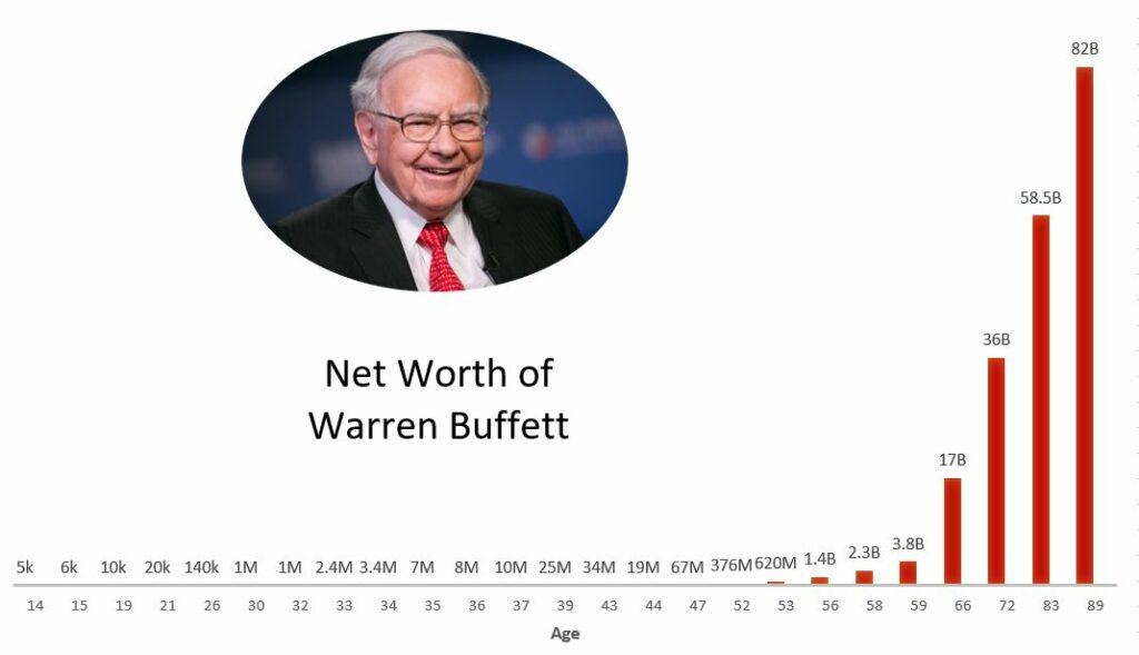 小資理財、投資理財規劃:股神巴菲特的財富也不是瞬間變多的