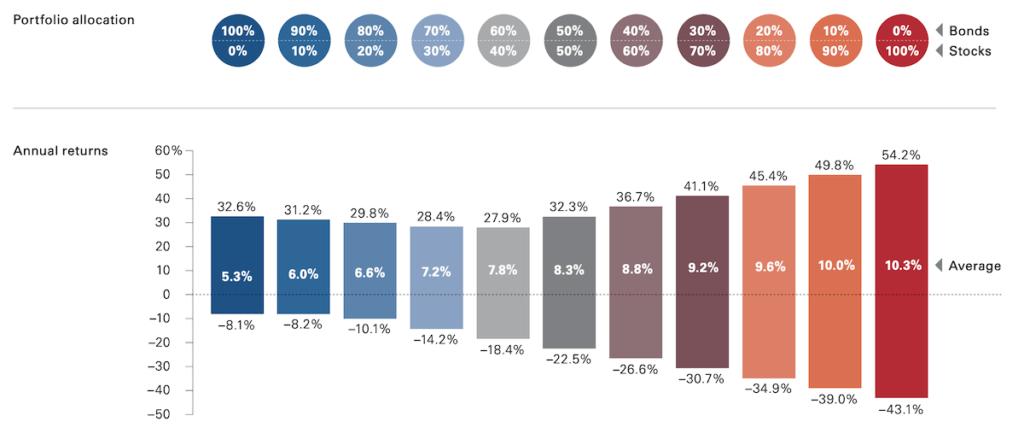 美股股債平衡型ETF介紹:AOA、AOR、AOM、AOK