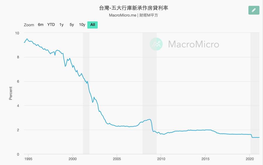 先買房還是先投資股票:台灣房貸歷年利率