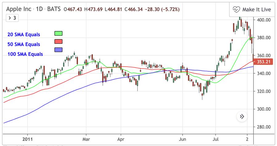股票入門知識教學:均線