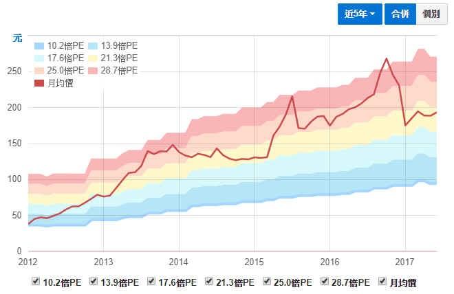 股票基本面分析:本益比河流圖