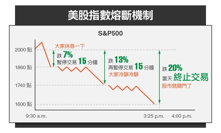 美股台股差異性比較:熔斷機制