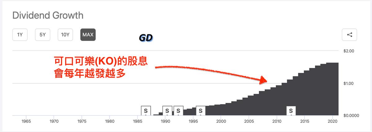 美股入門教學:股息成長股