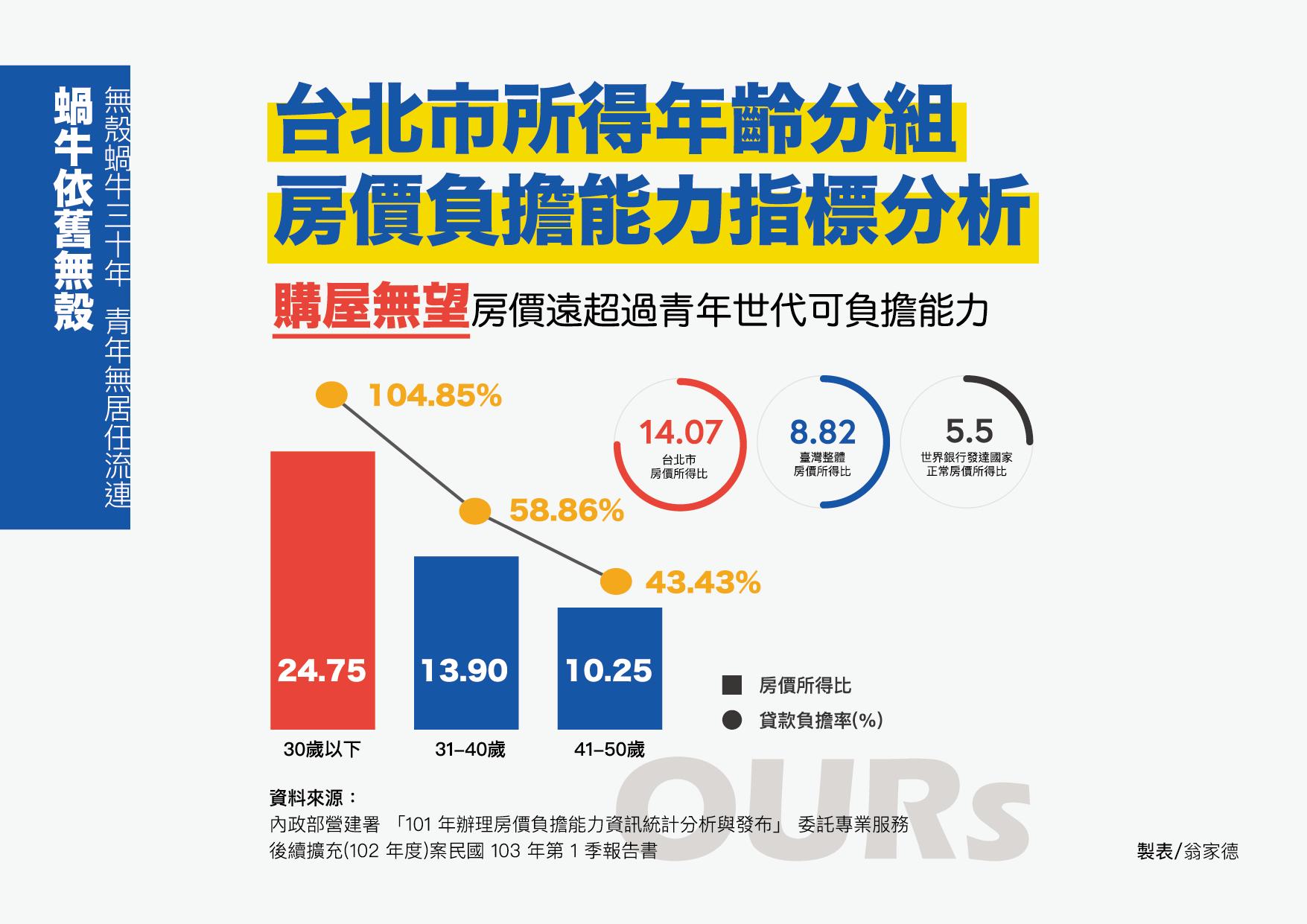 先買房還是先投資股票:台灣人的房價負擔能力、貸款負擔率