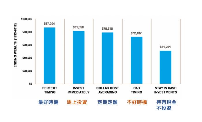 ETF怎麼買?如何獲利?ETF高報酬買賣方法!