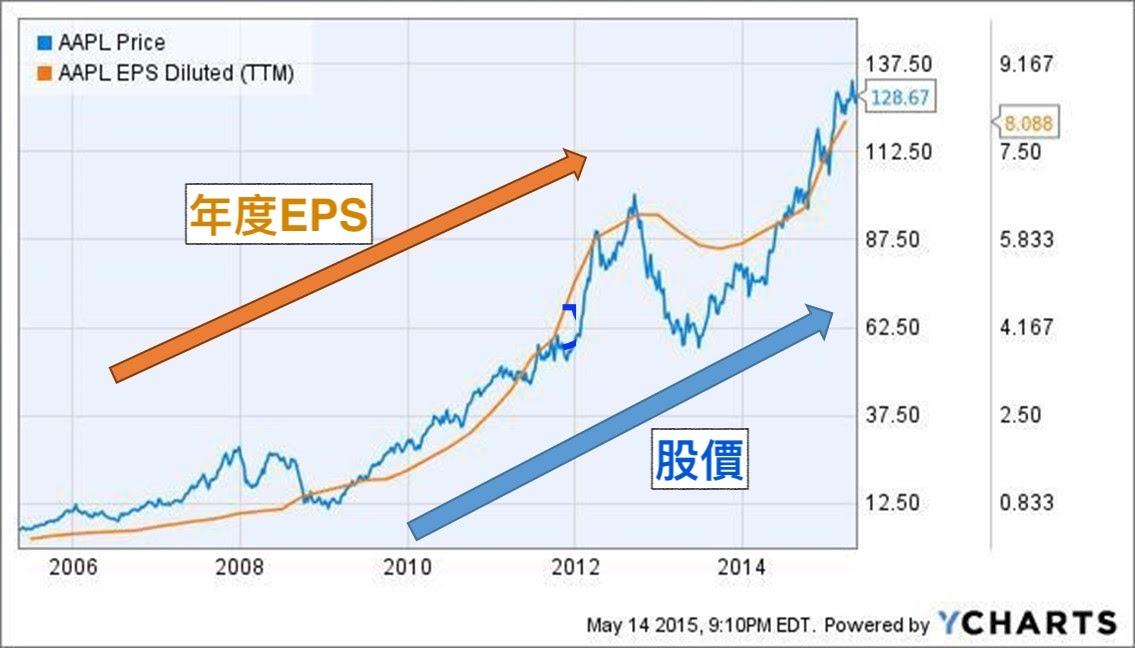 股票基本面分析
