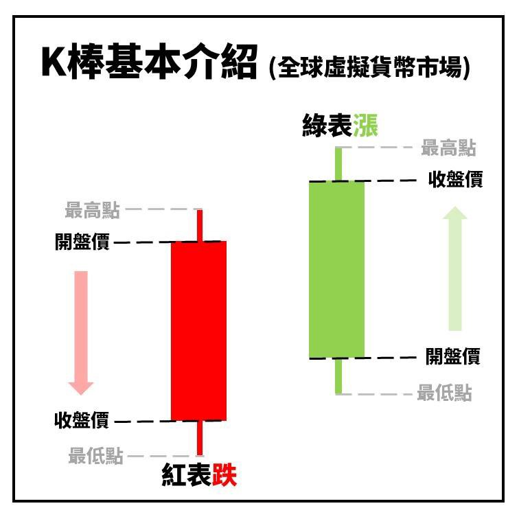 股票入門知識教學:K線